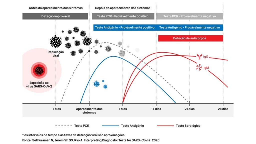 grafico-testes-antigenio-covid-19-biojam-holding-group