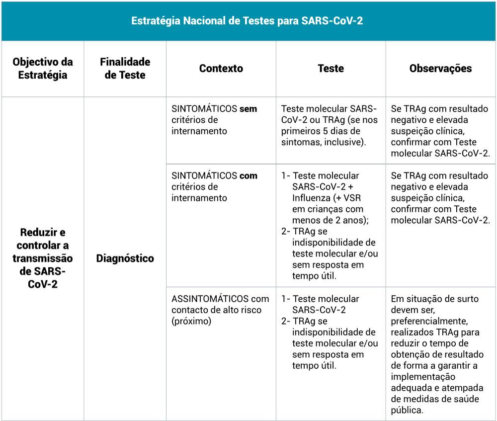 estrategia-nacional-de-testes-para-sars-cov-2