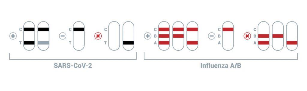 interpretacao-resultados-teste-duo-zaragatoa-covid-19