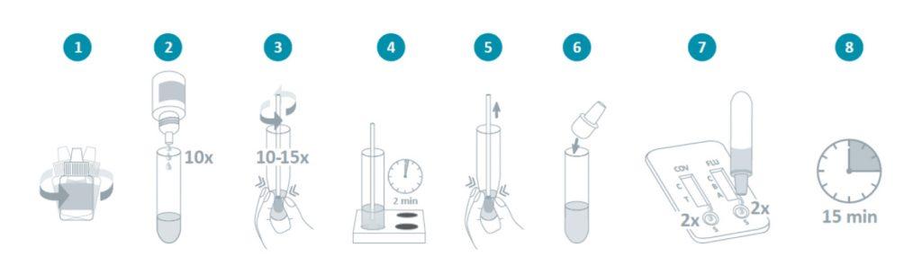 procedimento-teste-duo-apos-recolha-amostra-zaragatoa