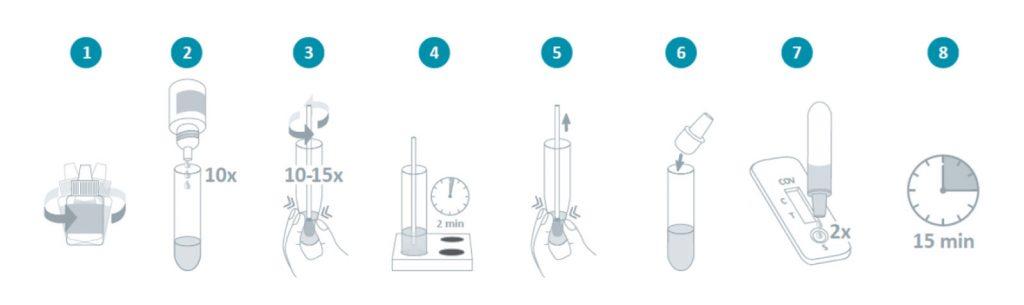 procedimento-teste-antigenio-apos-recolha-amostra-zaragatoa