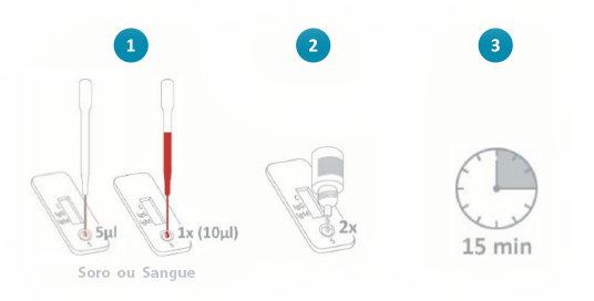 procedimento-teste-serologico