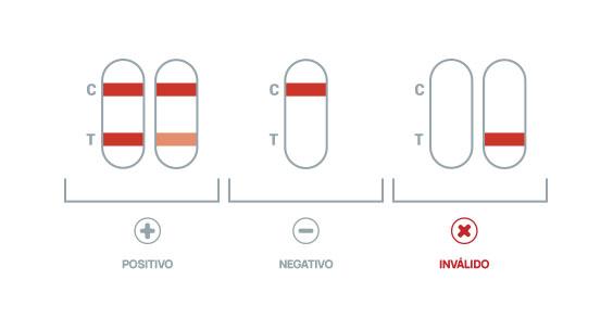 interpretacao-resultados-teste-antigenio-covid-19-plus