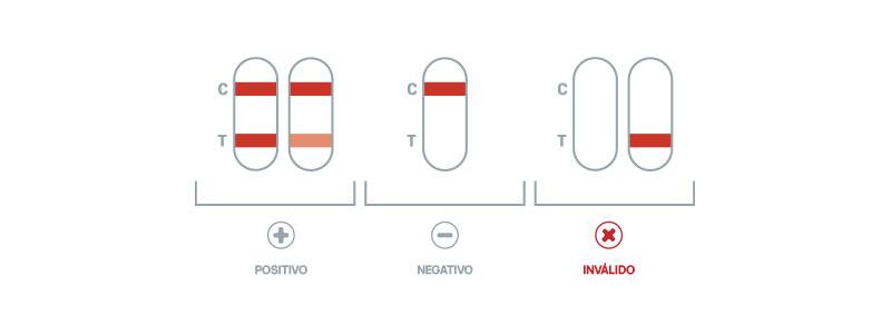 interpretacao-resultados-autoteste-rapido-covid-19